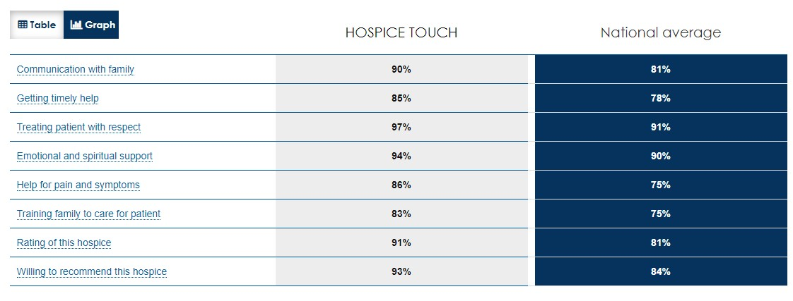 Hospice Scores Table June 2020